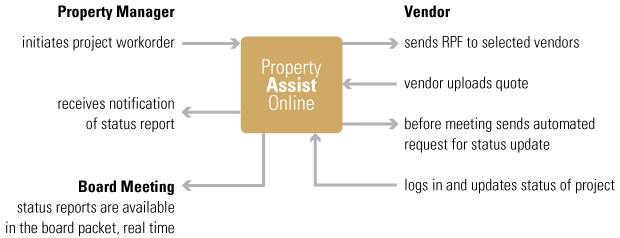 Property Management chart